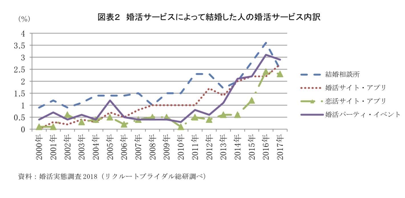 婚活サービス利用者の詳細グラフ