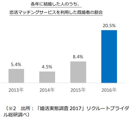 2017婚活実態調査/(株)リクルートマーケティングパートナーズ