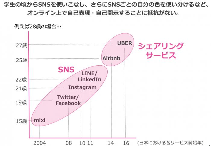 2018 SNS利用者のサービス分析表