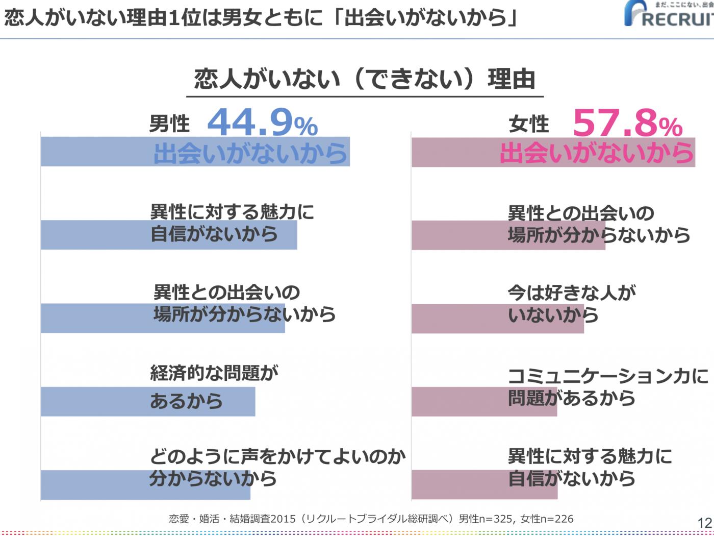 恋活・婚活・結婚調査2015(リクルートブライダル調べ)