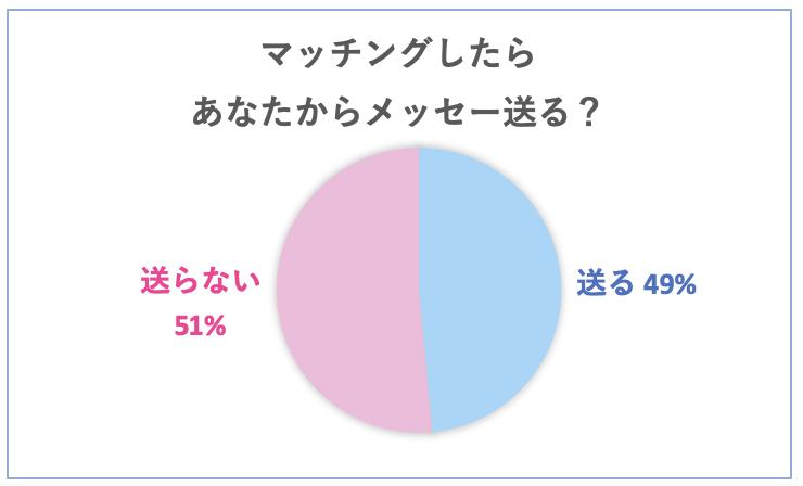 マッチングアプリ (女性からメッセージ送る?)