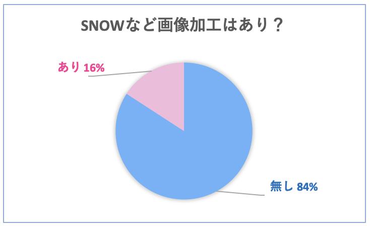 マッチングアプリ 掲載のプロフィール写真を、画像加工アプリ「snow」などで画像加工するのは84%がなしと回答