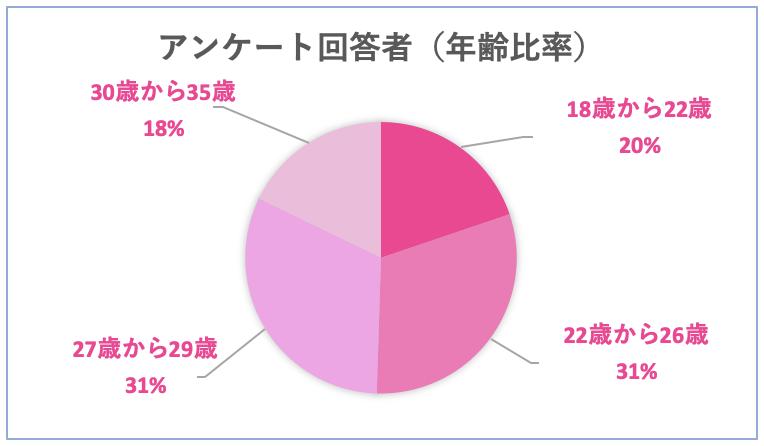 春恋らぼ-アンケート回答者年齢比率