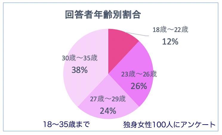 転勤族との結婚年齢割合グラフ