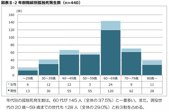 年齢階級別孤独死発生数
