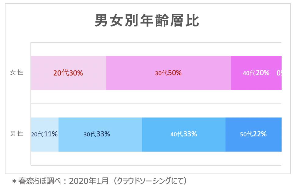 スマリッジ の女年齢比率(春恋らぼ調べ)
