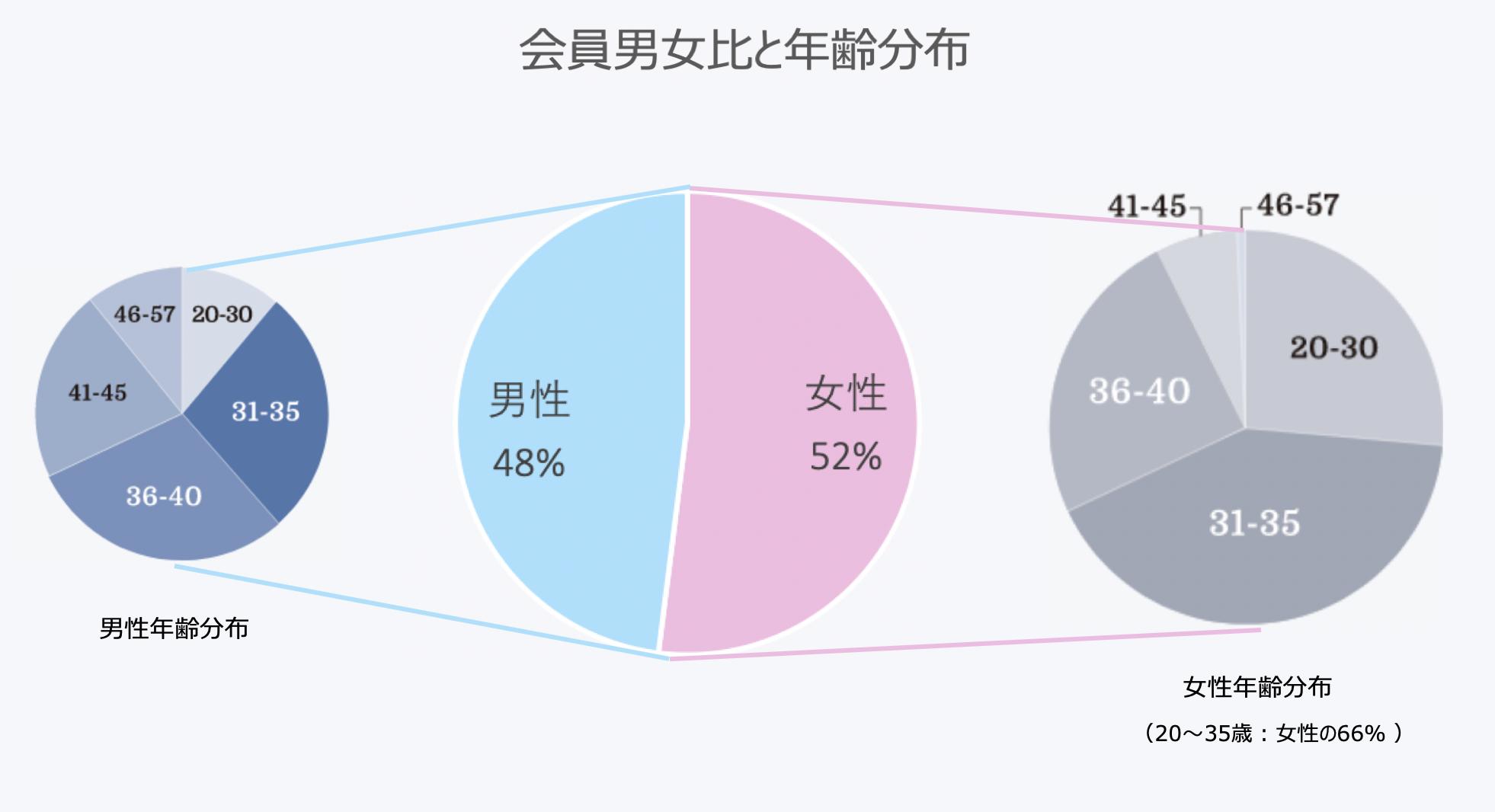 ゼクシィ縁結びの男女比、年齢分布表