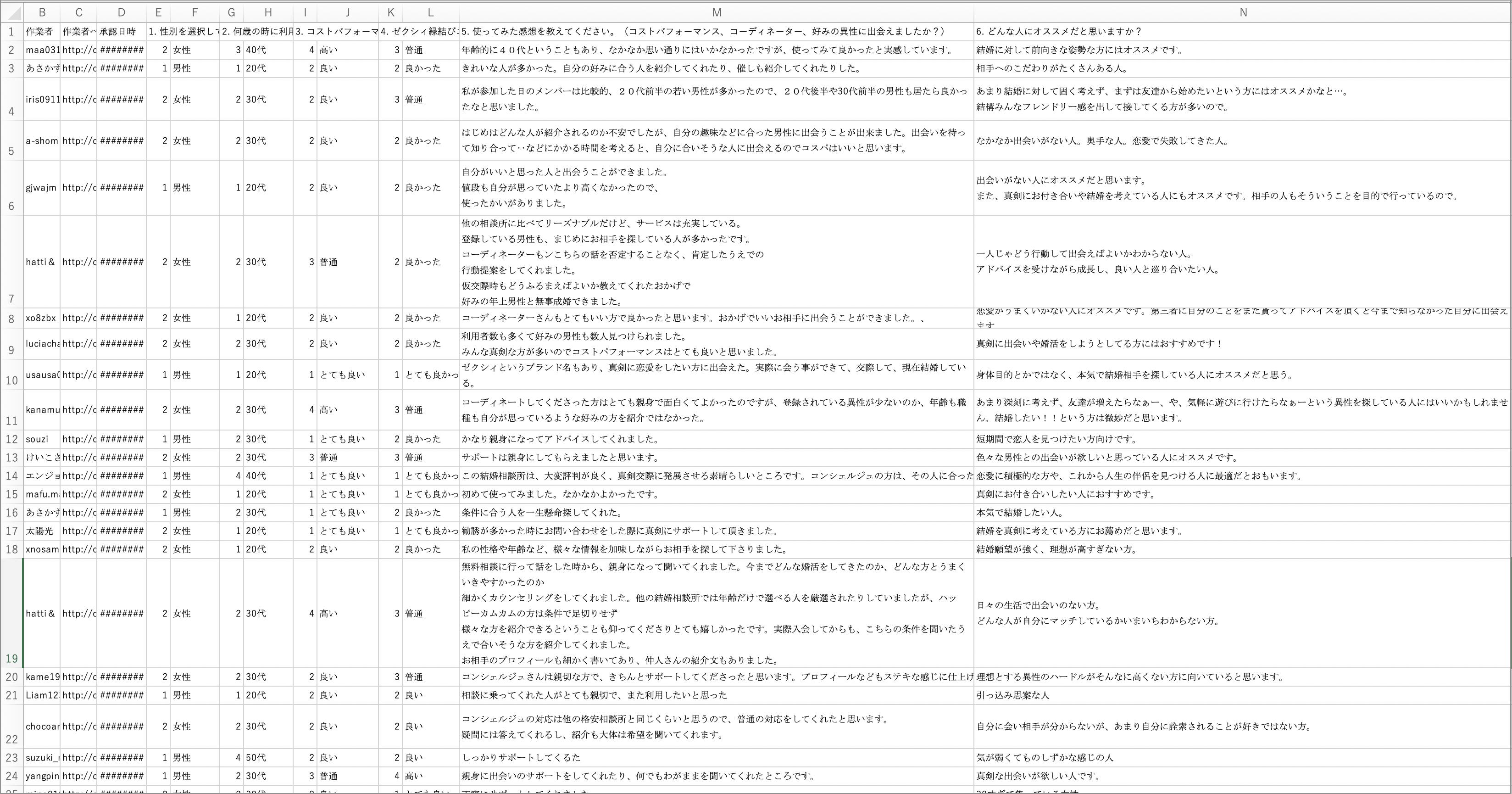 ゼゼクシィ口コミアンケート結果