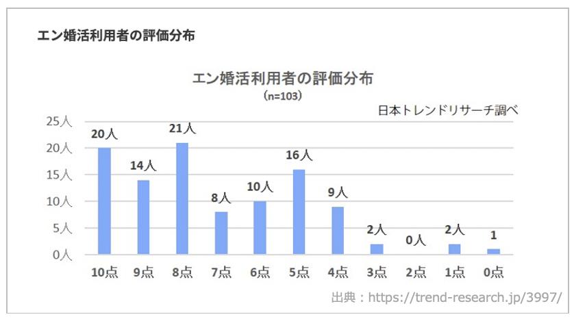 エン婚活-日本トレンドリサーチ社の満足度調査-3