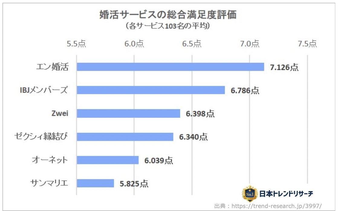 エン婚活-日本トレンドリサーチ社の満足度調査