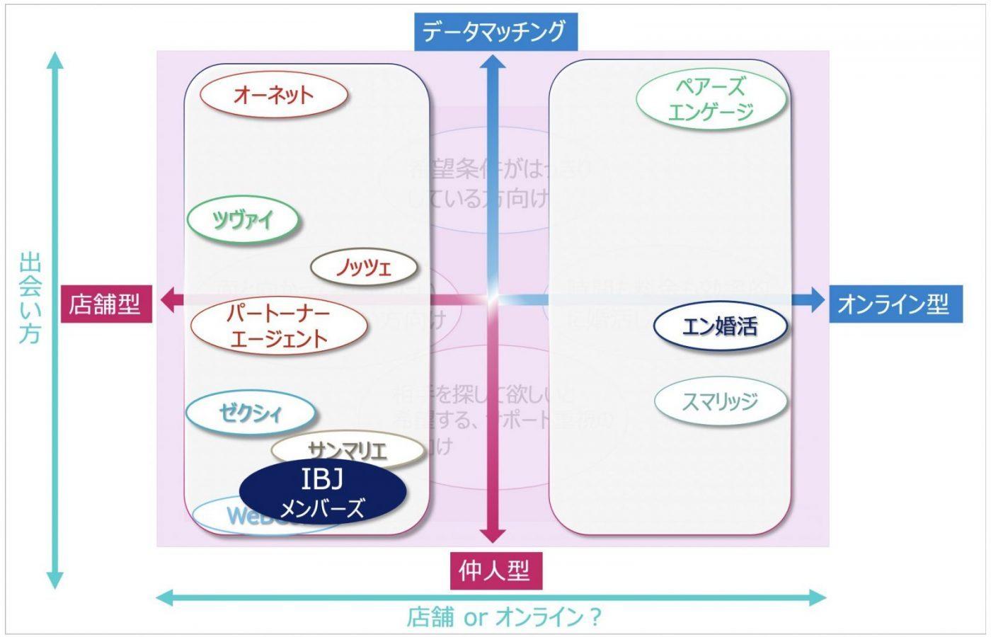 結婚相談所-マトリックス図-IBJ