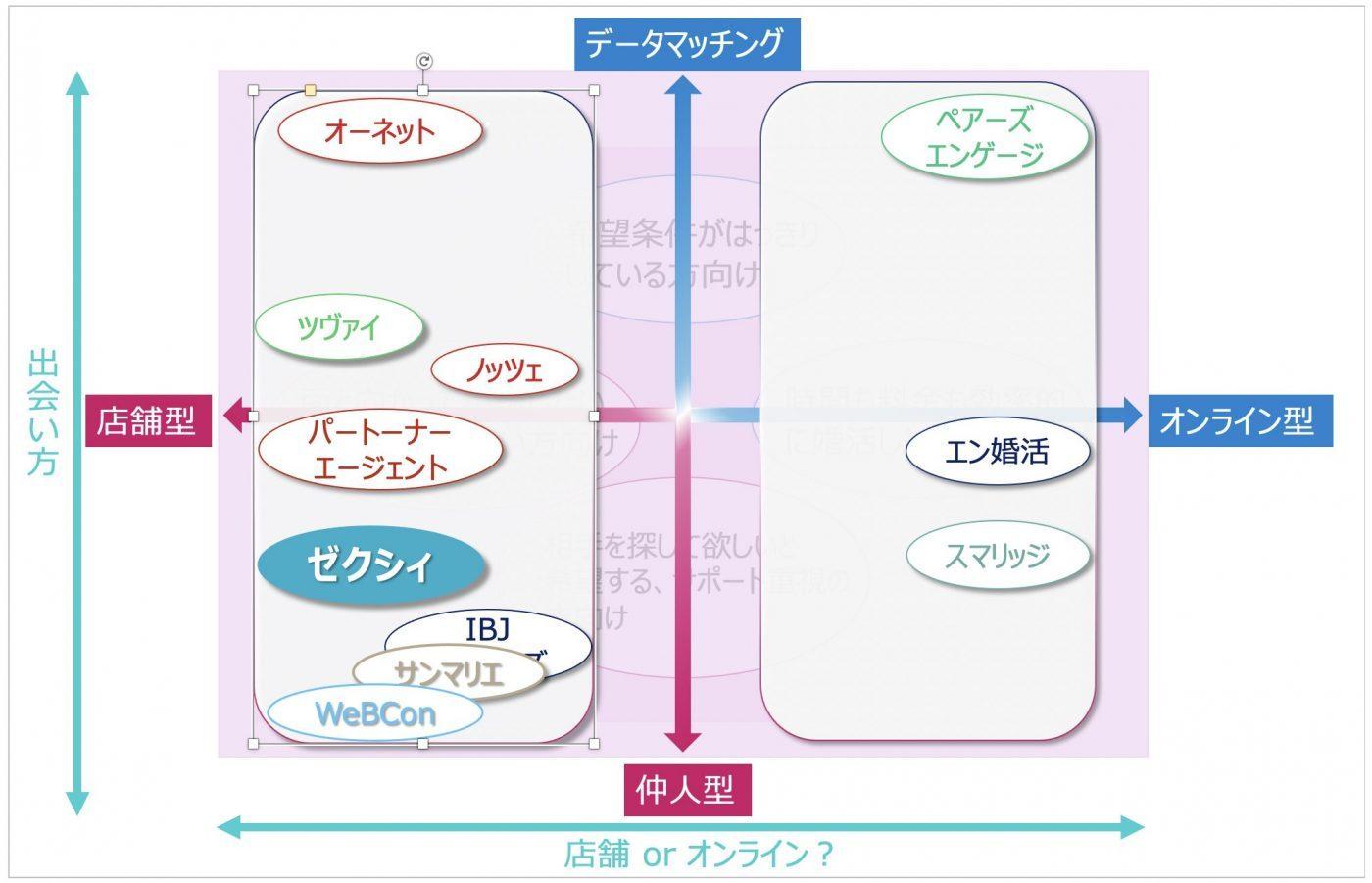 結婚相談所-マトリックス-ゼクシィ-01