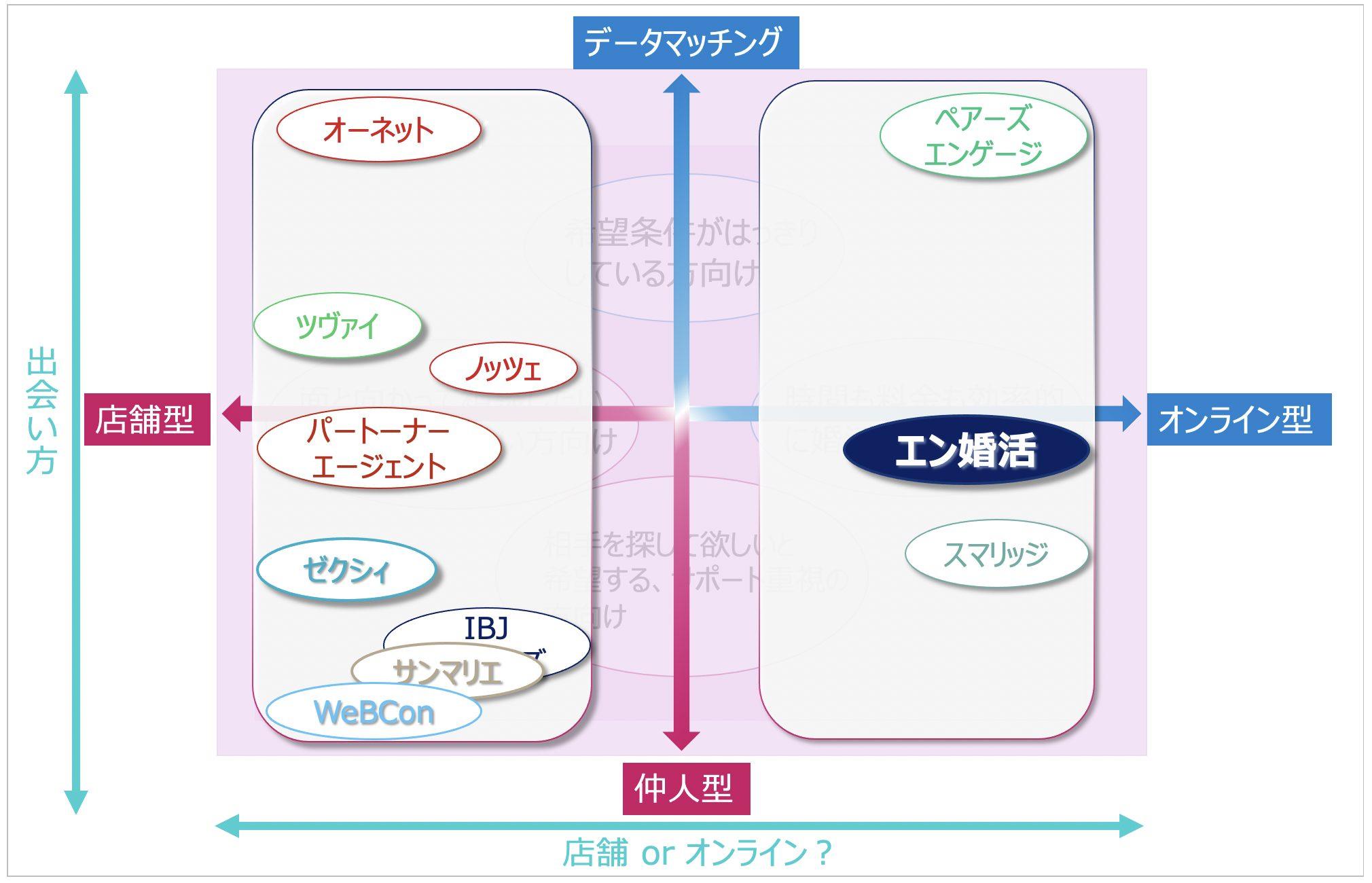 結婚相談所-マトリックス-エン婚活-01
