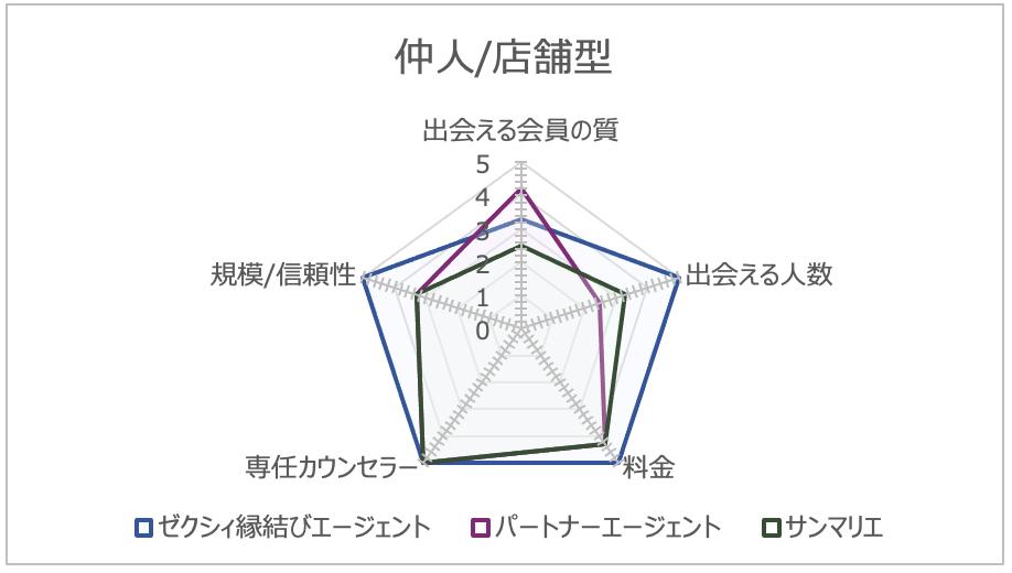 仲人/店舗型の結婚相談所ランキングのチャート
